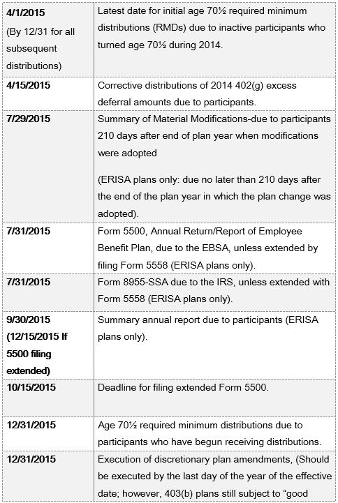 NFP 2015 Compliance Calendar 2