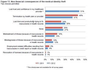 Non-financial Consequences of MedIDTheft
