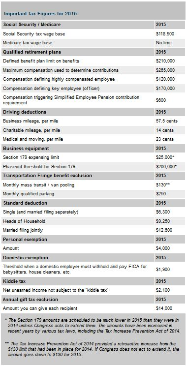 2015 tax figures
